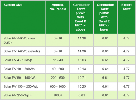 Feed-In Tariff Change 2014